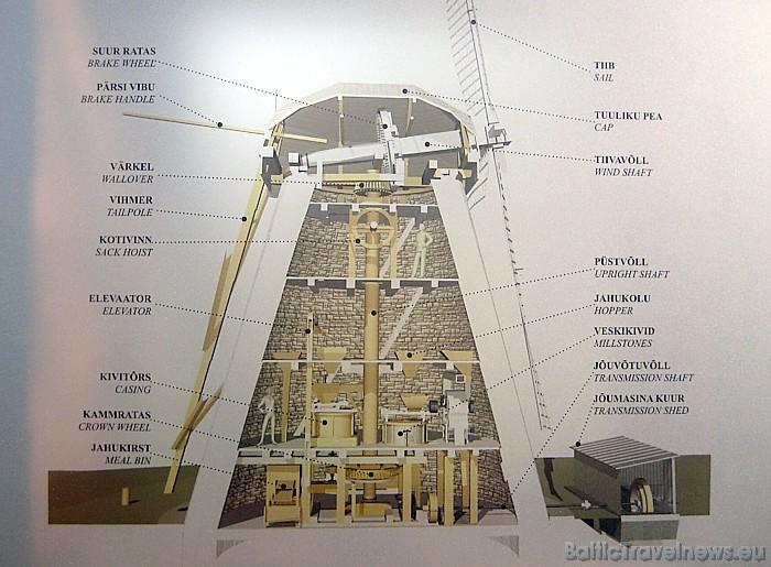 Seidlas dzirnavu shēma